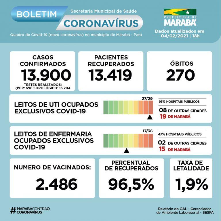 Boletim COVID-19 de 04/02/2021 - Prefeitura de Marabá - Pa